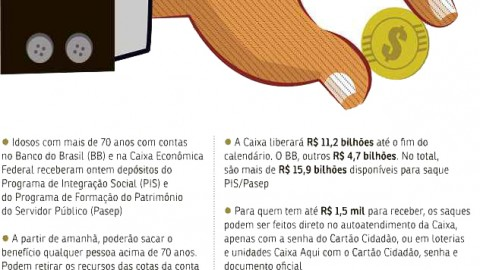 Pagamento do PIS/Pasep injetará R$ 16 bilhões na economia brasileira