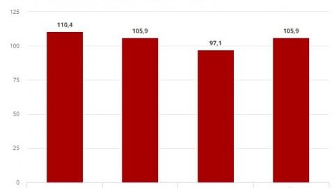 Impulsionada pelo Refis, arrecadação sobe 8,6% em setembro, para R$ 105 bilhões