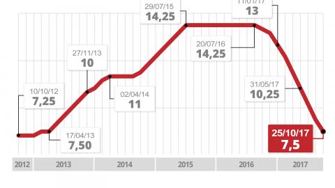 Mercado aumenta previsão de inflação para 2017 e mantém estimativa do PIB