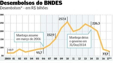 Desembolsos do BNDES caem abaixo dos níveis atingidos antes da gestão Mantega