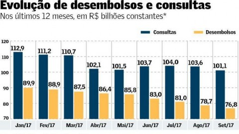 Demanda por crédito do BNDES perde fôlego