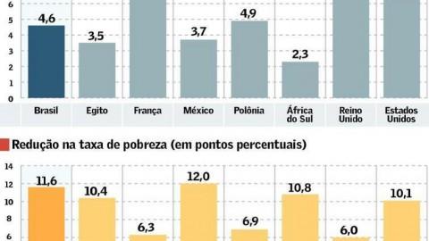 Renda básica no país custaria 4,6% do PIB e reduziria pobreza em 11,6 pontos, diz FMI