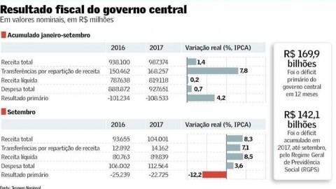 Déficit acumulado do governo central no ano supera R$ 108 bi, pior resultado desde 1997