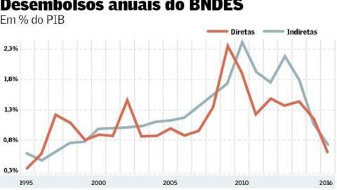 Para governo, caixa do BNDES está sobrando