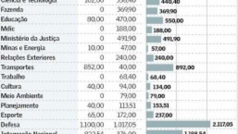 Liberação de R$ 9,8 bi favorece Defesa e Integração