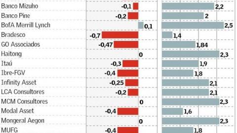 Índice do BC mostra recuo da atividade, dizem analistas