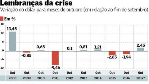 Real pode ter pior outubro desde 2008