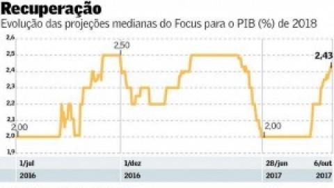 Instituições elevam estimativas para alta do PIB no próximo ano