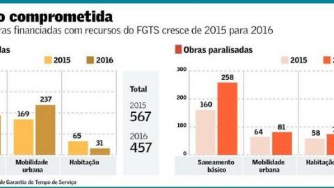 Atraso e paralisação atingem 37,5% das obras com dinheiro do FGTS