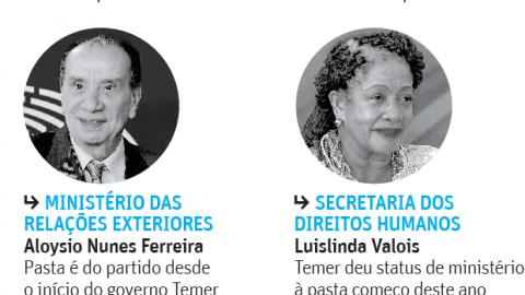 Temer já admite saída de ministros do PSDB de seu governo