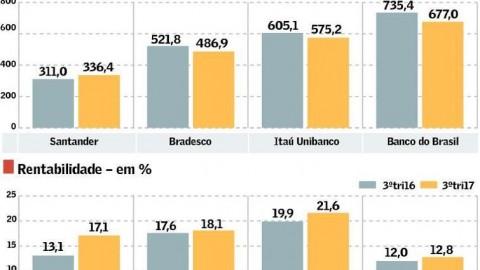 Lucro de grandes bancos cresce 14,6%