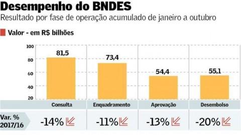 Desembolsos do BNDES têm pior desempenho desde 2003