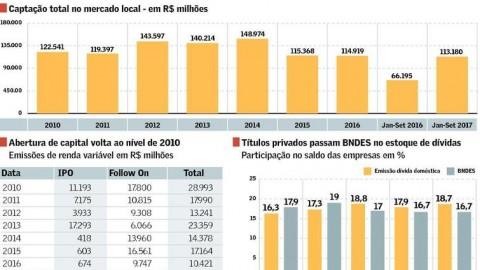 Mercado de capitais volta com juro baixo e contração do BNDES