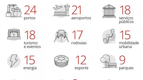 União, estados e capitais somam mais de 230 projetos de privatização no Brasil