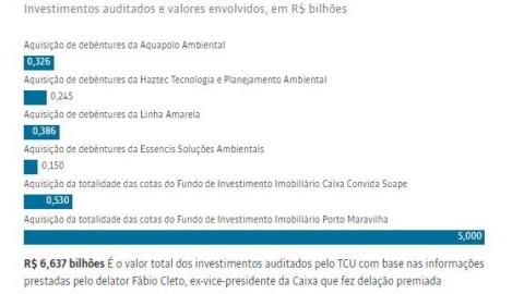 Caixa adota concorrência pública para emprestar dinheiro do FGTS