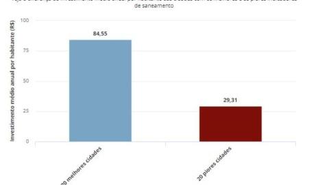 Saneamento avança, mas Brasil ainda joga 55% do esgoto que coleta na natureza, diz estudo