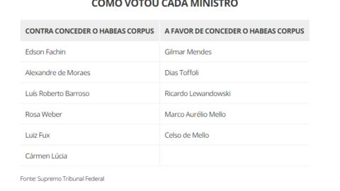Supremo rejeita por 6 votos a 5 habeas corpus preventivo para Lula; prisão agora depende do TRF-4