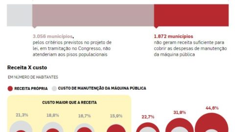 Um terço dos municípios não gera receita nem para pagar salário do prefeito
