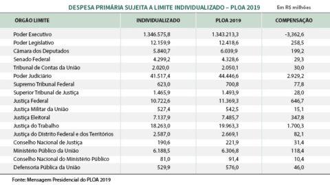 Orçamento para 2019 prevê R$ 13,7 bilhões para emendas parlamentares