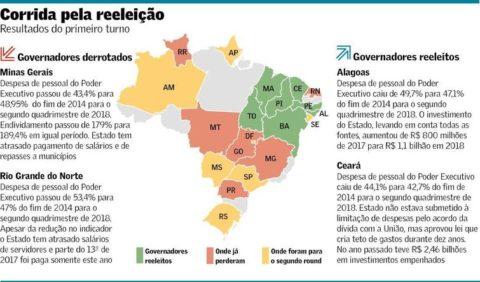 Quadro fiscal pesou em sucesso nas urnas de governadores