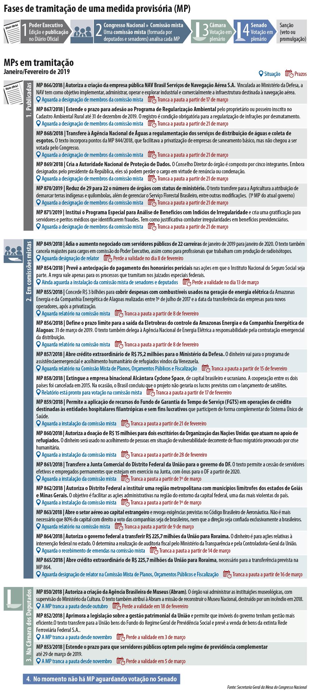 Congresso tem 22 medidas provisórias pendentes de votação