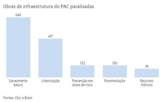 Mais de 1.400 obras de infraestrutura do PAC estão paradas no Brasil