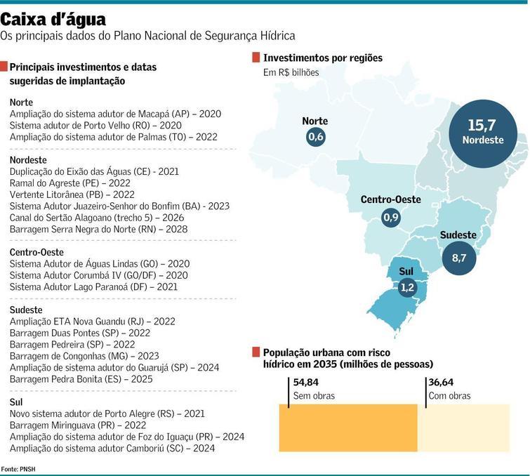 Falta d'água ameaça 55 milhões em 2035 e vai exigir R$ 27,5 bi