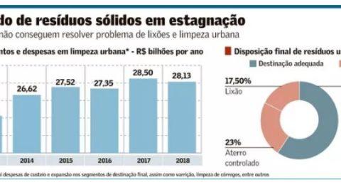 Destinação irregular atinge 40,5% do lixo urbano; prefeituras cortam serviços