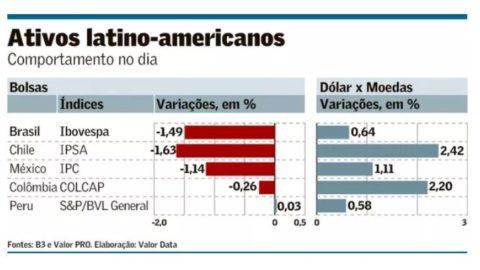 Agitação política penaliza Brasil