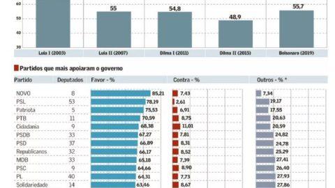 Agenda econômica eleva taxa de apoio a Bolsonaro na Câmara