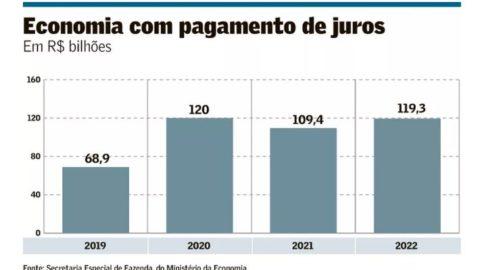 Economia com juros será de R$ 417,6bi