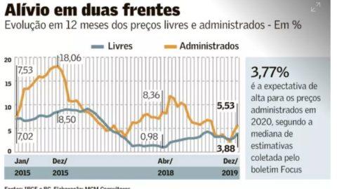 Preço administrado reforça alívio da inflação em 2020