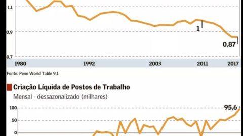 Expectativa muda e governo prevê alta de até 3% para PIB