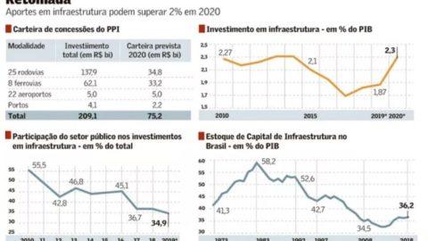 Investimento em infraestrutura pode voltar a 2,3% do PIB
