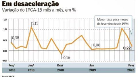 Prévia da inflação mostra preços comportados