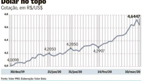Dólar pausa escalada e fecha a R$ 4,64