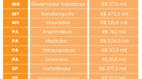 Governo Federal libera R$ 16,5 milhões para obras de saneamento em 15 estados brasileiros