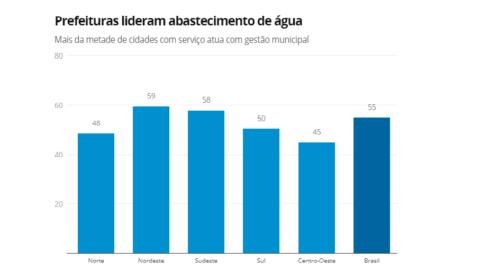 Mais da metade dos municípios têm prefeituras na gestão de abastecimento de água, diz IBGE