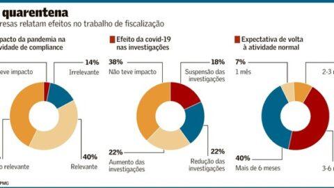 Pandemia impacta área de 'compliance', diz KPMG