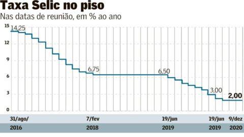 BC mantém Selic em 2% e diz que nível de estímulo atual é adequado