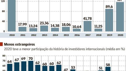 Bancos projetam R$ 150 bi em ofertas de ações em 2021