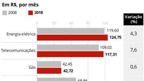 Brasileiros gastam menos com saneamento básico do que com energia e telecomunicações, aponta estudo